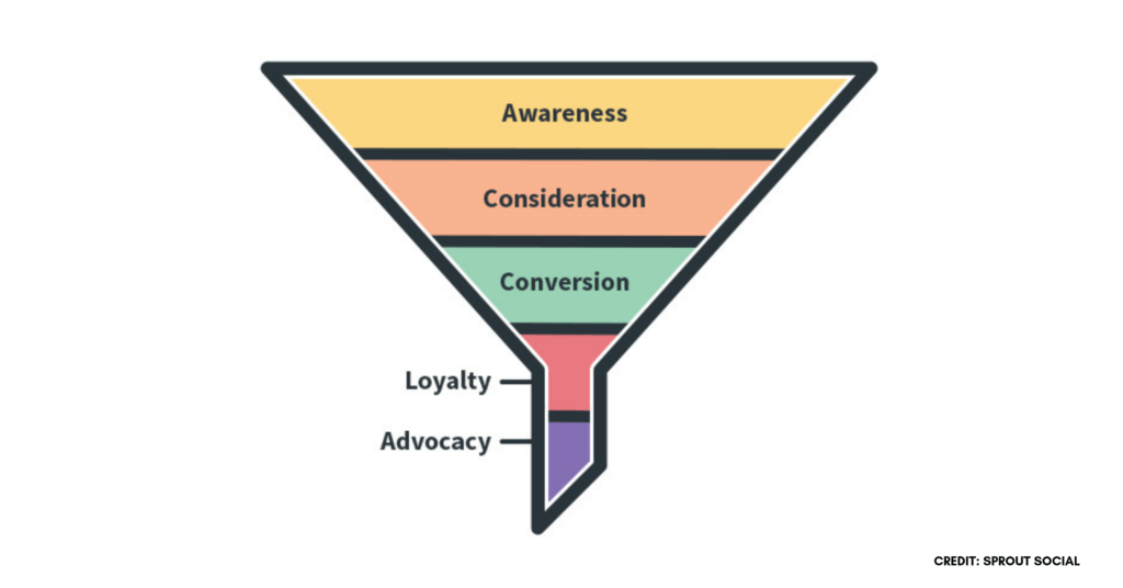 Social media funnel that guides in customers from awareness, consideration, conversion, loyalty and advocacy.